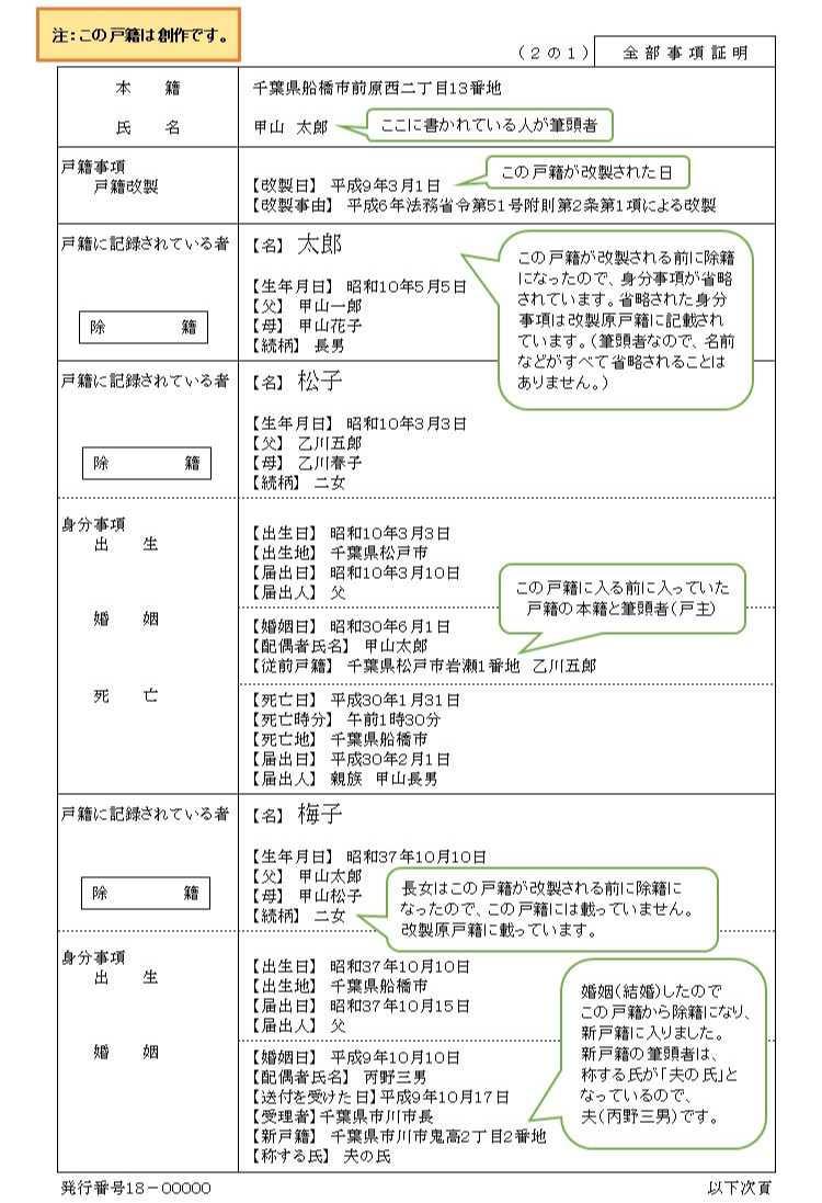 NEW平成6年式戸籍(1枚目)