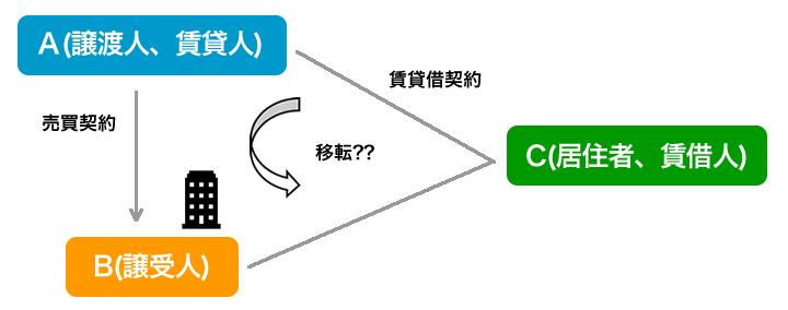 605条の2、3の図